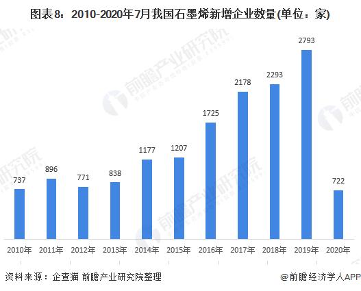 图表8:2010-2020年7月我国石墨烯新增企业数量(单位:家)