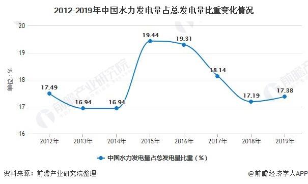 2012-2019年中国水力发电量占总发电量比重变化情况