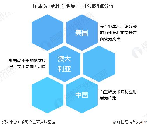 图表3:全球石墨烯产业区域特点分析