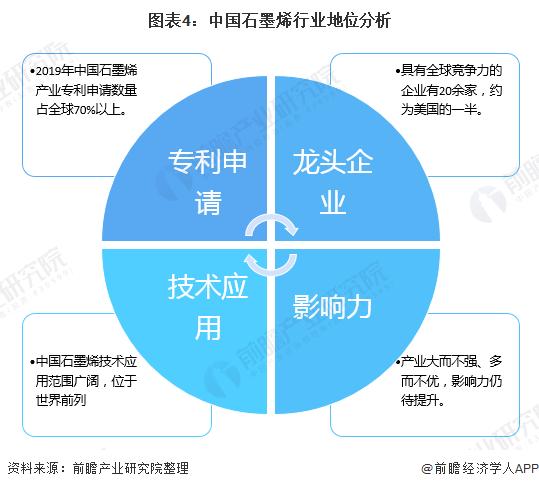 图表4:中国石墨烯行业地位分析