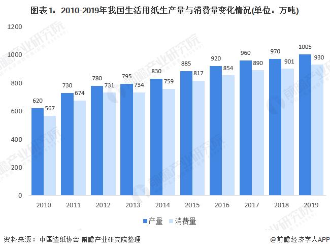 圖表1:2010-2019年我國生活用紙生產量與消費量變化情況(單位:萬噸)