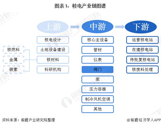 图表1:核电产业链图谱
