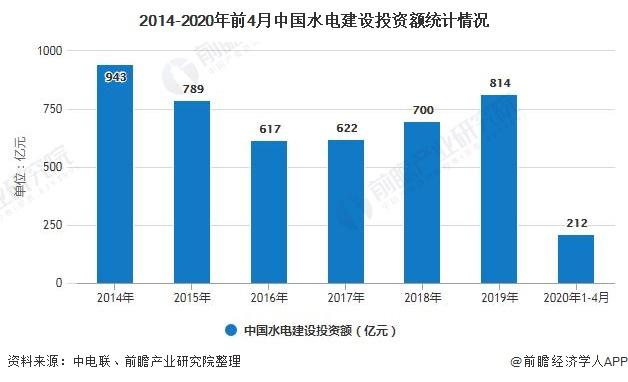 2014-2020年前4月中国水电建设投资额统计情况