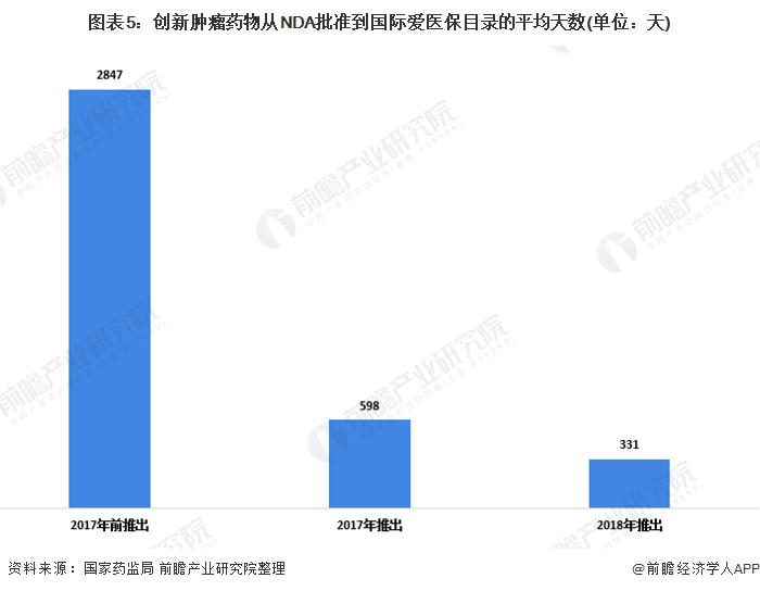 《【摩臣网上平台】2020年中国医药行业市场发展现状分析 创新药物报销范围扩大【组图】》