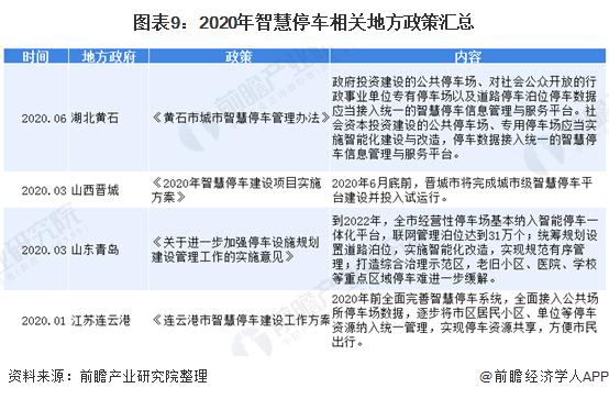 图表9:2020年智慧停车相关地方政策汇总