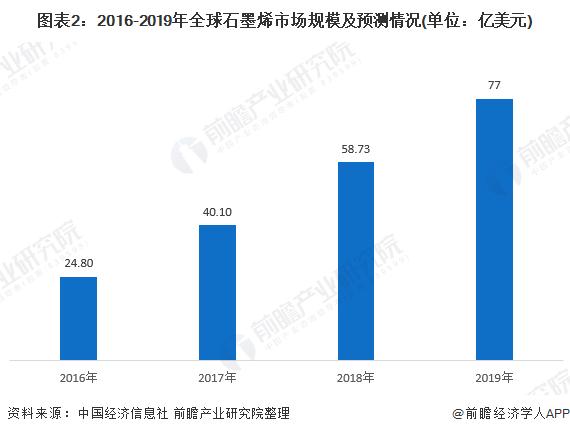 图表2:2016-2019年全球石墨烯市场规模及预测情况(单位:亿美元)