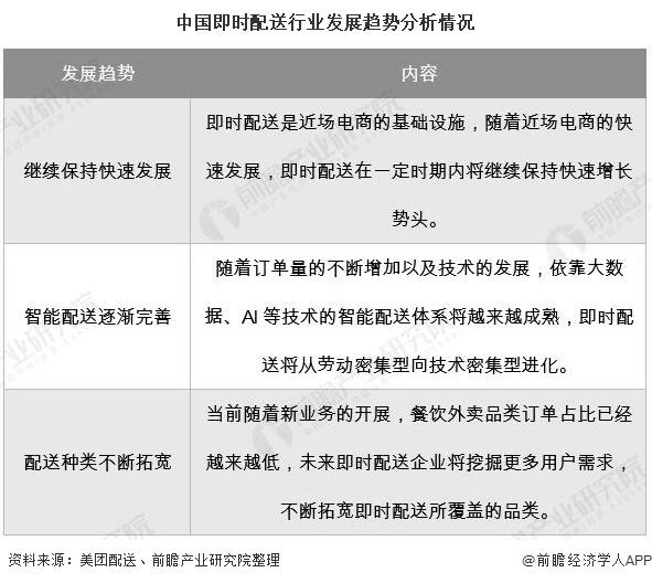 中国即时配送行业发展趋势分析情况