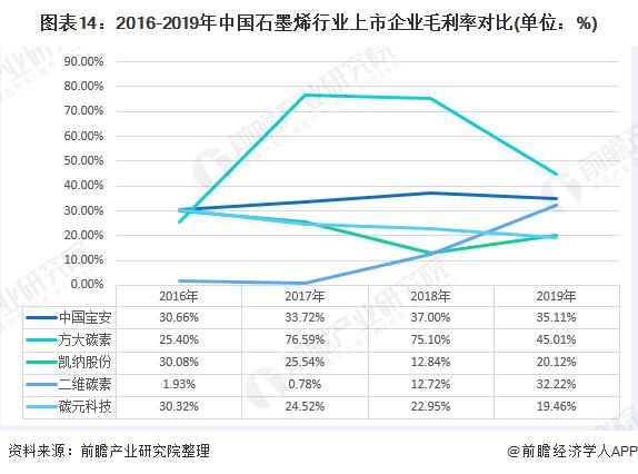 图表14:2016-2019年中国石墨烯行业上市企业毛利率对比(单位:%)