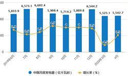2020年1-4月中国<em>发电</em>行业市场分析:累计发电量突破2万亿千瓦时