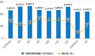 2020年1-4月中国发电行业市场分析:累计发电量突破2万亿千瓦时