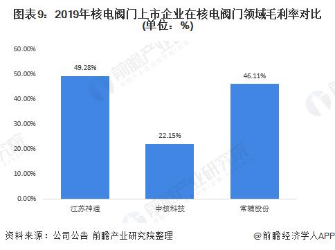图表9:2019年核电阀门上市企业在核电阀门领域毛利率对比(单位:%)