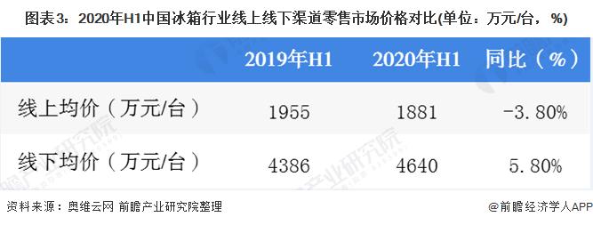 图表3:2020年H1中国冰箱行业线上线下渠道零售市场价格对比(单位:万元/台,%)