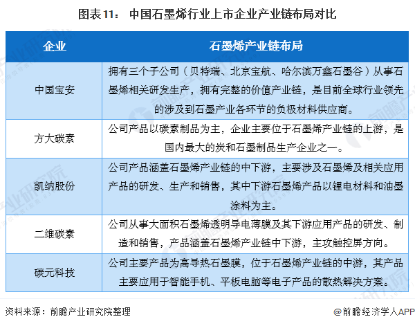 图表11: 中国石墨烯行业上市企业产业链布局对比