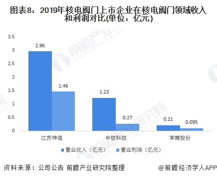 图表8:2019年核电阀门上市企业在核电阀门领域收入和利润对比(单位:亿元)