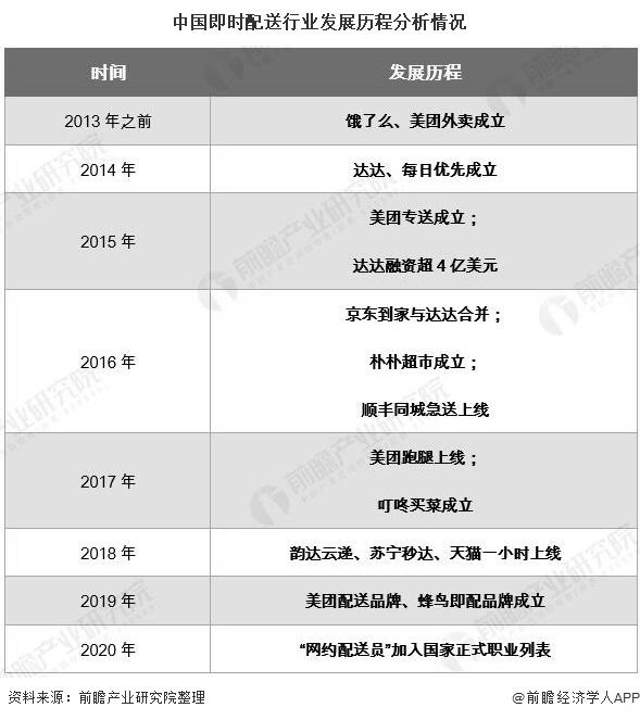 中国即时配送行业发展历程分析情况