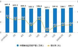 2020年1-4月中国<em>氧化铝</em>行业市场分析:累计产量将近2300万吨