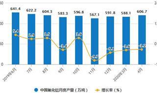 2020年1-4月中国氧化铝行业市场分析:累计产量将近2300万吨