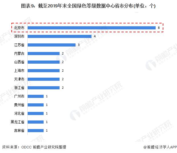 图表9:截至2019年末全国绿色等级数据中心省市分布(单位:个)