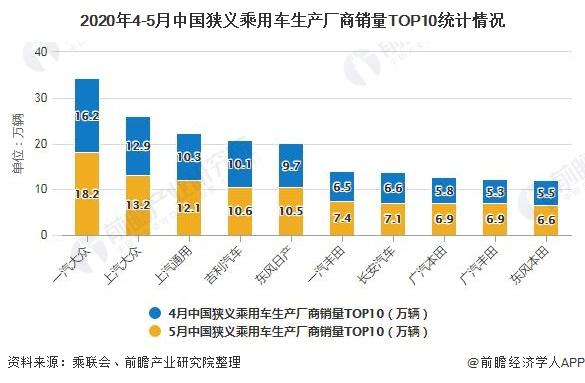 2020年4-5月中国狭义乘用车生产厂商销量TOP10统计情况