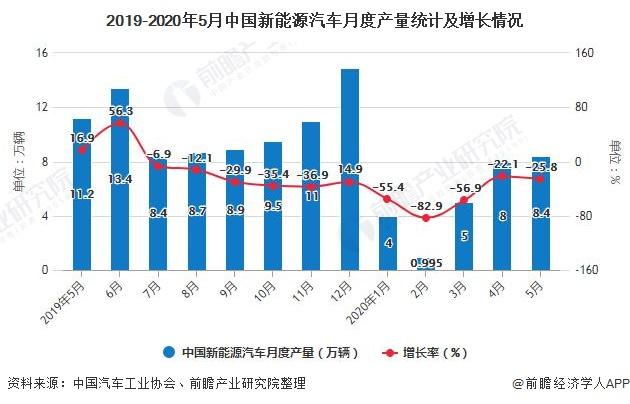 2019-2020年5月中国新能源汽车月度产量统计及增长情况