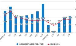 2020年1-5月中国<em>新能源</em><em>汽车</em>行业产销现状分析:累计产销量均将近30万辆