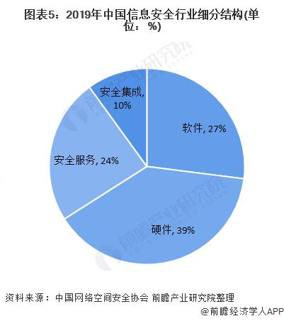 图表5:2019年中国信息安全行业细分结构(单位:%)