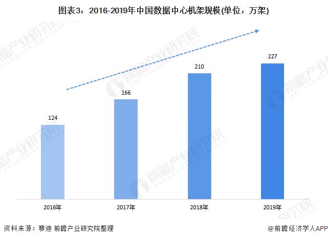 图表3:2016-2019年中国数据中心机架规模(单位:万架)