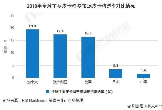 2018年全球主要皮卡消费市场皮卡渗透率对比情况