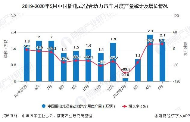 2019-2020年5月中国插电式混合动力汽车月度产量统计及增长情况