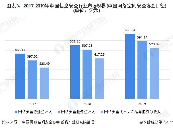 图表3:2017-2019年中国信息安全行业市场规模(中国网络空间安全协会口径)(单位:亿元)