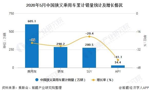 2020年5月中国狭义乘用车累计销量统计及增长情况