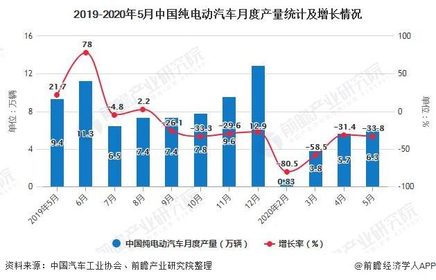 2019-2020年5月中国纯电动汽车月度产量统计及增长情况