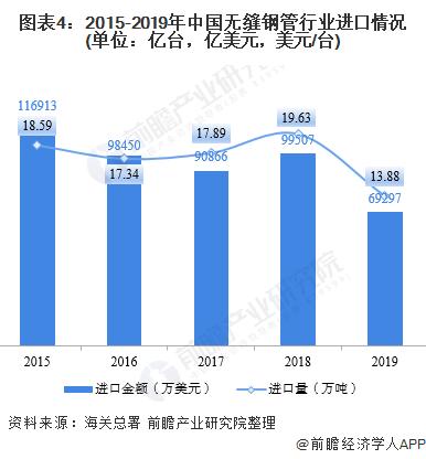 图表4:2015-2019年中国无缝钢管行业进口情况(单位:亿台,亿美元,美元/台)