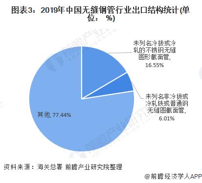 图表3:2019年中国无缝钢管行业出口结构统计(单位: %)