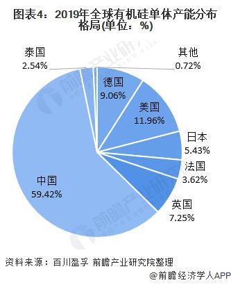 图表4:2019年全球有机硅单体产能分布格局(单位:%)