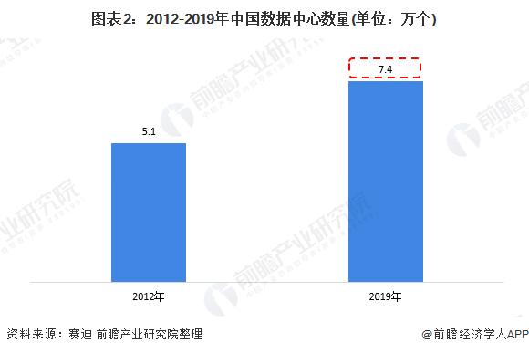 图表2:2012-2019年中国数据中心数量(单位:万个)