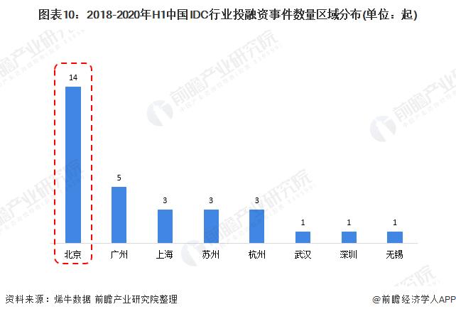 图表10:2018-2020年H1中国IDC行业投融资事件数量区域分布(单位:起)