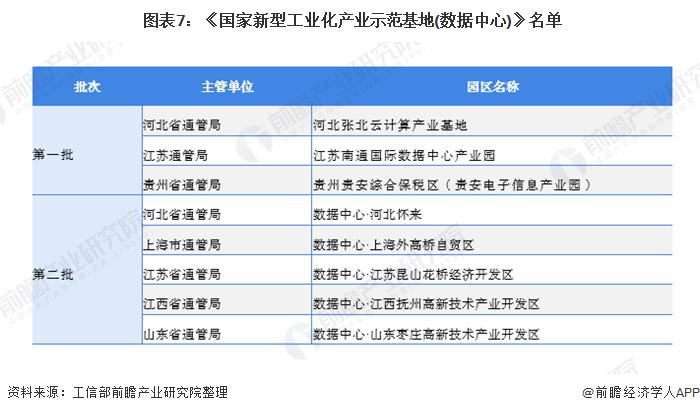 图表7:《国家新型工业化产业示范基地(数据中心)》名单