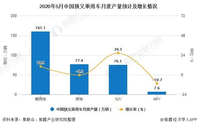 2020年5月中国狭义乘用车月度产量统计及增长情况
