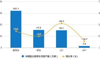 2020年1-5月中国乘用车行业产销现状分析 累计销量突破600万辆
