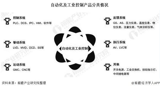 自动化及工业控制产品分类情况