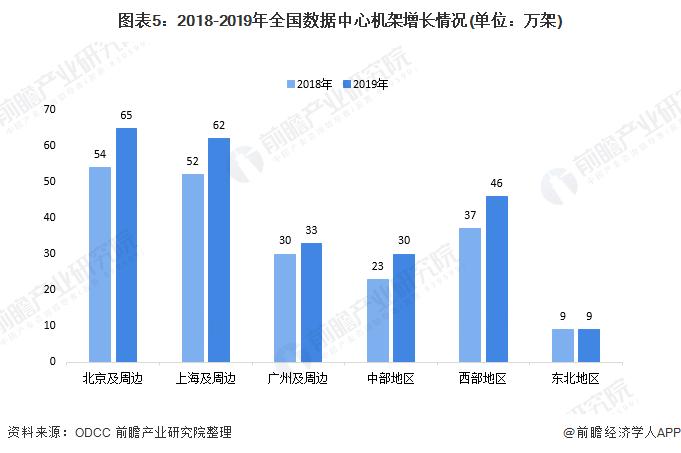图表5:2018-2019年全国数据中心机架增长情况(单位:万架)