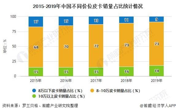 2015-2019年中国不同价位皮卡销量占比统计情况