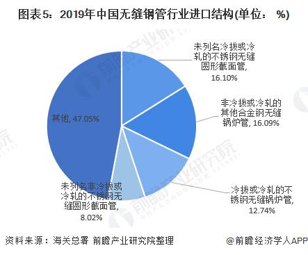 图表5:2019年中国无缝钢管行业进口结构(单位: %)