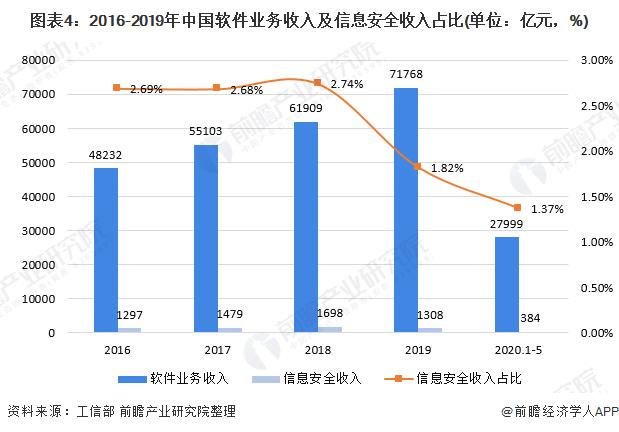 图表4:2016-2019年中国软件业务收入及信息安全收入占比(单位:亿元,%)