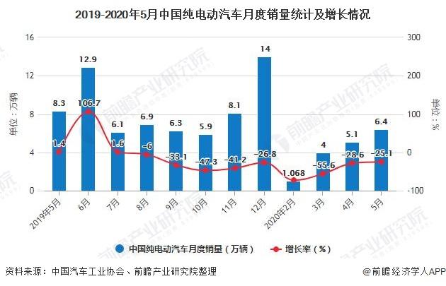 2019-2020年5月中国纯电动汽车月度销量统计及增长情况