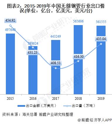 图表2:2015-2019年中国无缝钢管行业出口情况(单位:亿台,亿美元,美元/台)