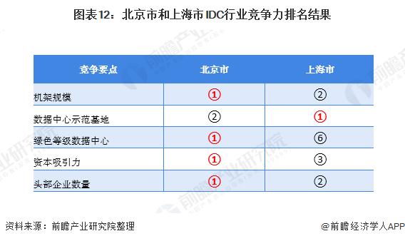图表12:北京市和上海市IDC行业竞争力排名结果