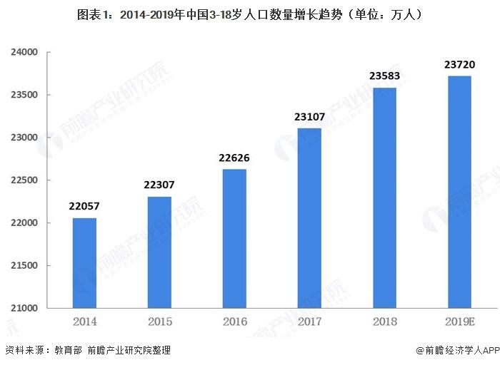 图表1:2014-2019年中国3-18岁人口数量增长趋势(单位:万人)