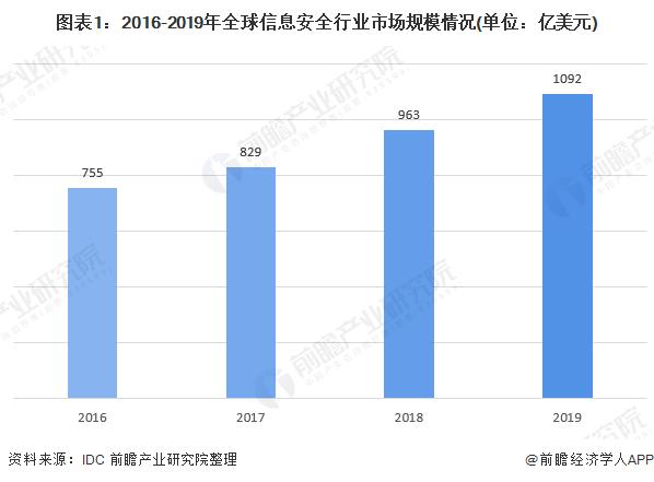 图表1:2016-2019年全球信息安全行业市场规模情况(单位:亿美元)